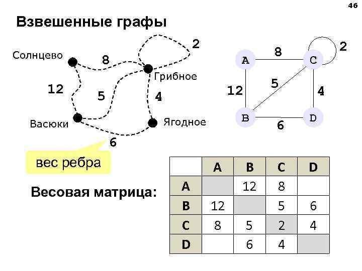 46 Взвешенные графы     2