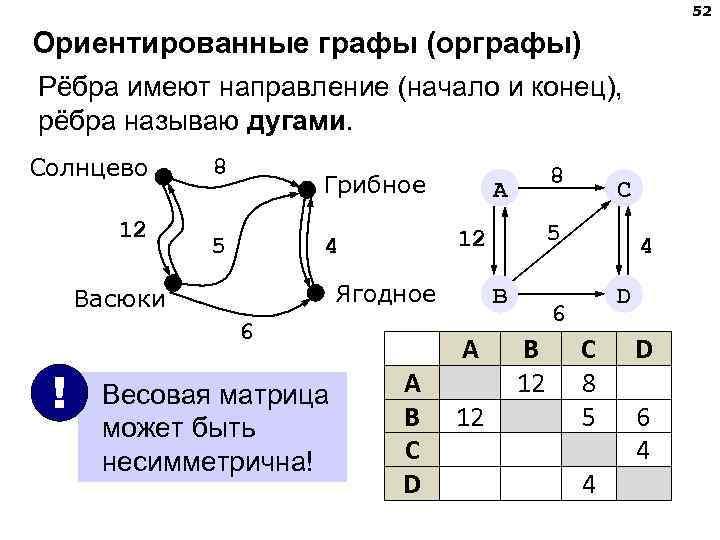 52 Ориентированные графы (орграфы) Рёбра имеют направление (начало