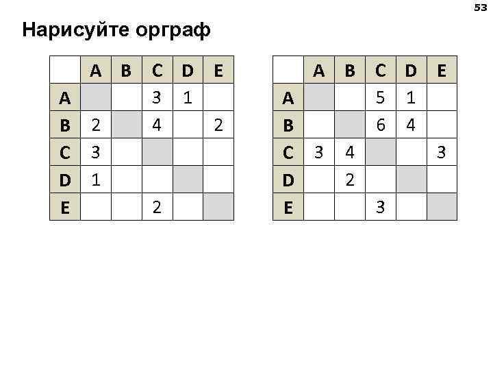 53 Нарисуйте орграф A B  C