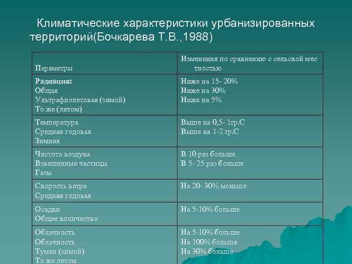 Климатические характеристики урбанизированных территорий(Бочкарева Т. В. , 1988)
