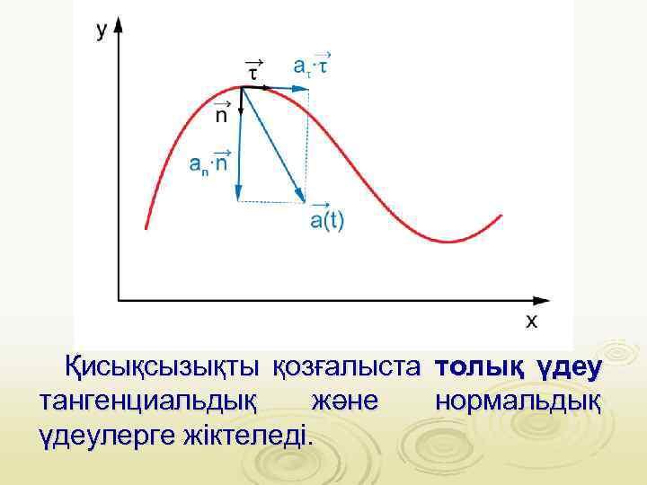Қисықсызықты қозғалыста толық үдеу тангенциальдық және  нормальдық үдеулерге жіктеледі.