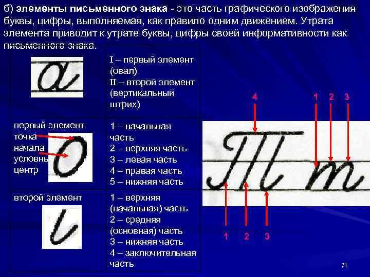 б) элементы письменного знака - это часть графического изображения буквы, цифры, выполняемая, как правило