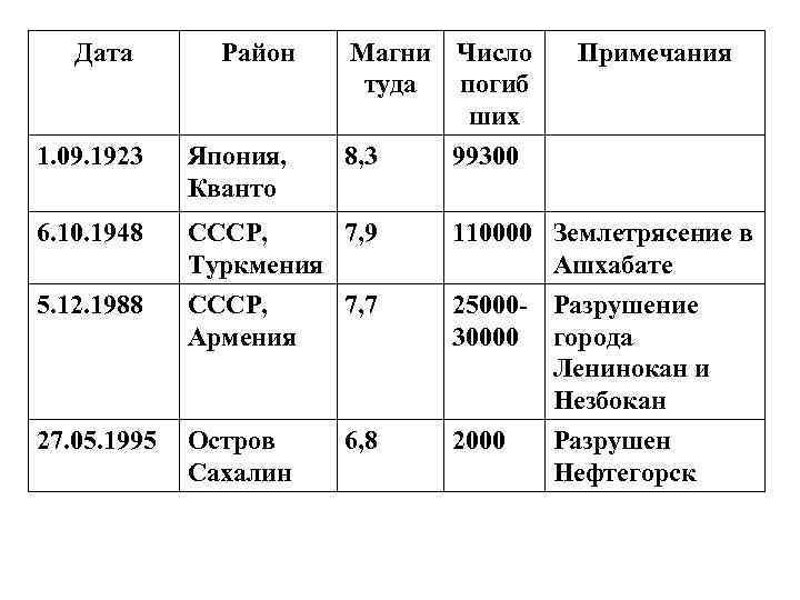 Дата  Район  Магни Число Примечания