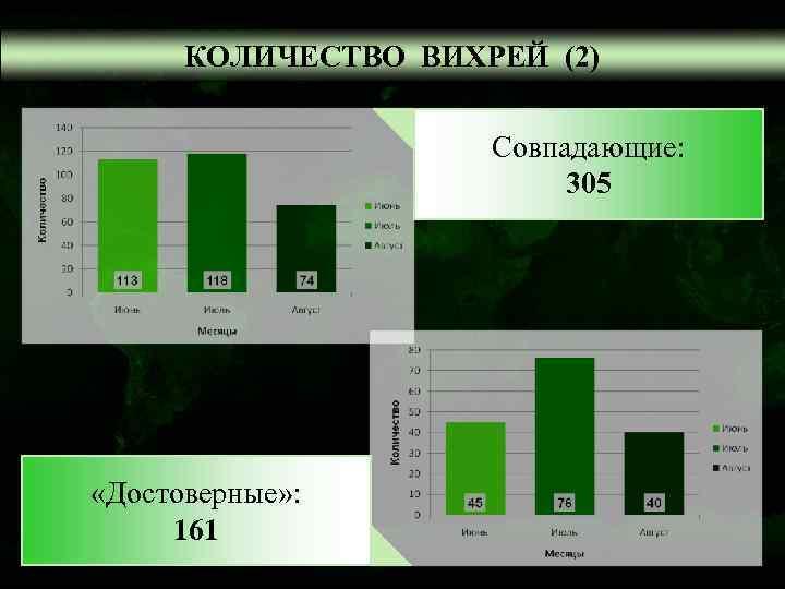 КОЛИЧЕСТВО ВИХРЕЙ (2)    Совпадающие:      305