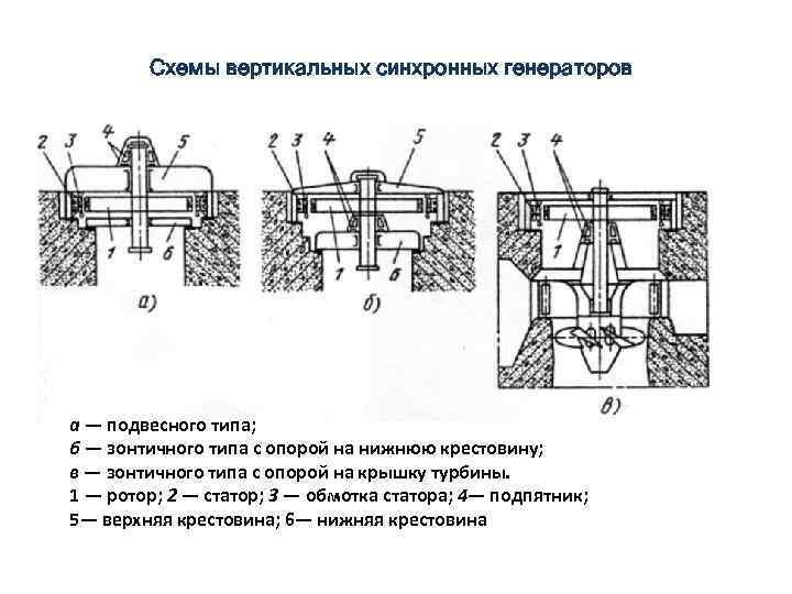 Схемы вертикальных синхронных генераторов а — подвесного типа; б — зонтичного типа