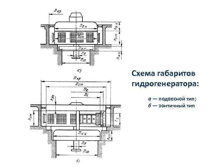 Схема габаритов гидрогенератора: а — подвесной тип; б — зонтичный тип