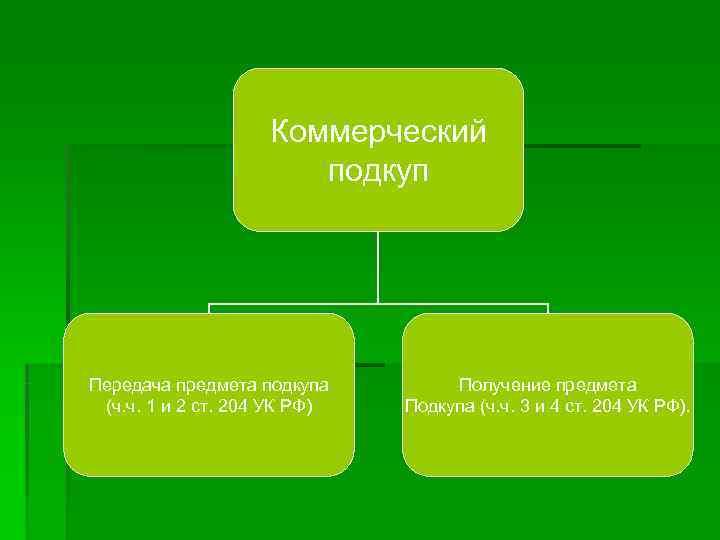 Коммерческий    подкуп Передача предмета подкупа