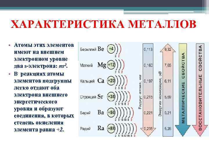 ХАРАКТЕРИСТИКА МЕТАЛЛОВ • Атомы этих элементов  имеют на внешнем  электронном уровне
