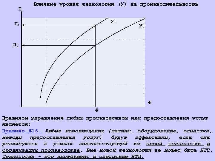 Влияние уровня технологии (У) на производительность Правилом управления любым производством или