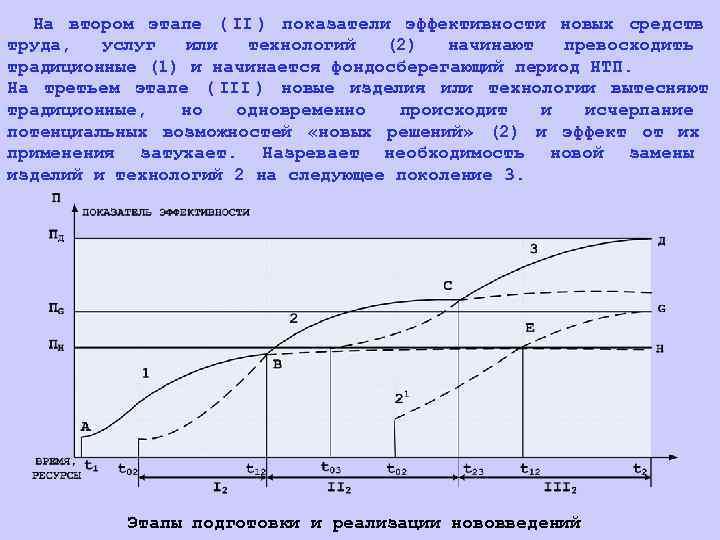 На втором этапе ( II ) показатели эффективности новых средств труда,