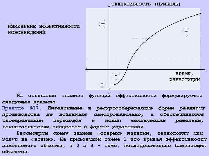 ИЗМЕНЕНИЕ ЭФФЕКТИВНОСТИ  НОВОВВЕДЕНИЙ   На основании анализа функций эффективности формулируется следующее