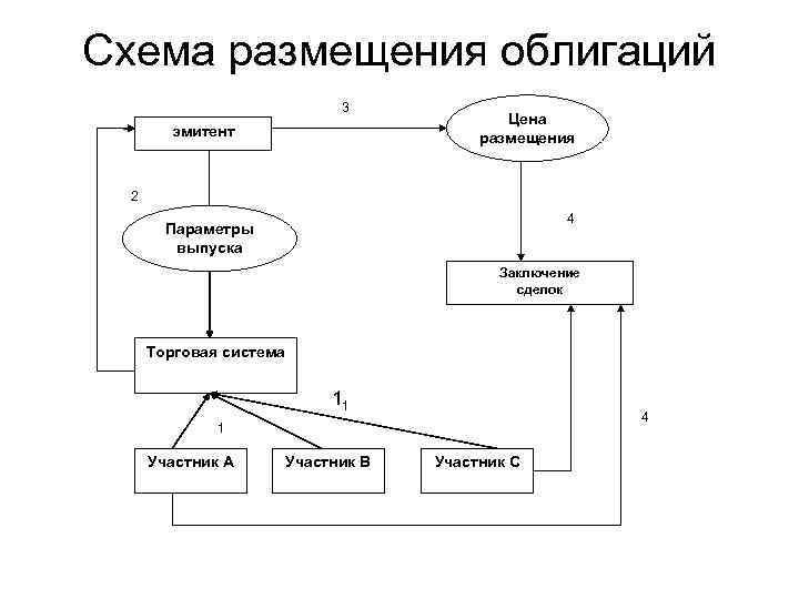 Схема размещения облигаций      3