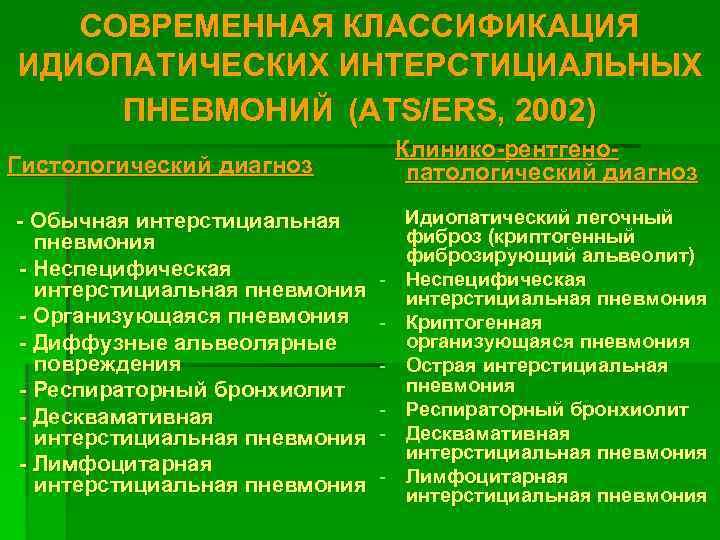 СОВРЕМЕННАЯ КЛАССИФИКАЦИЯ ИДИОПАТИЧЕСКИХ ИНТЕРСТИЦИАЛЬНЫХ  ПНЕВМОНИЙ (ATS/ERS, 2002)