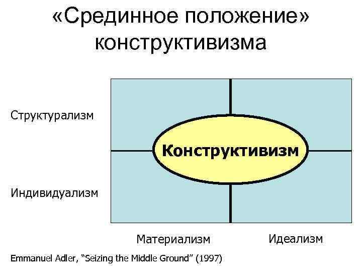 «Срединное положение»    конструктивизма  Структурализм