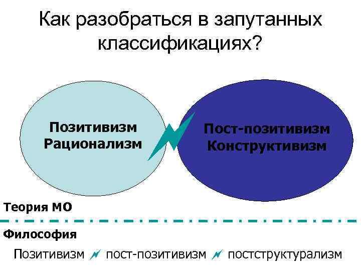 Как разобраться в запутанных  классификациях?  Позитивизм Рационализм  Пост-позитивизм