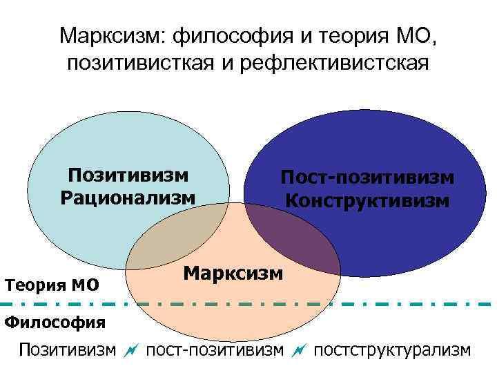 Марксизм: философия и теория МО,  позитивисткая и рефлективистская  Позитивизм  Пост-позитивизм