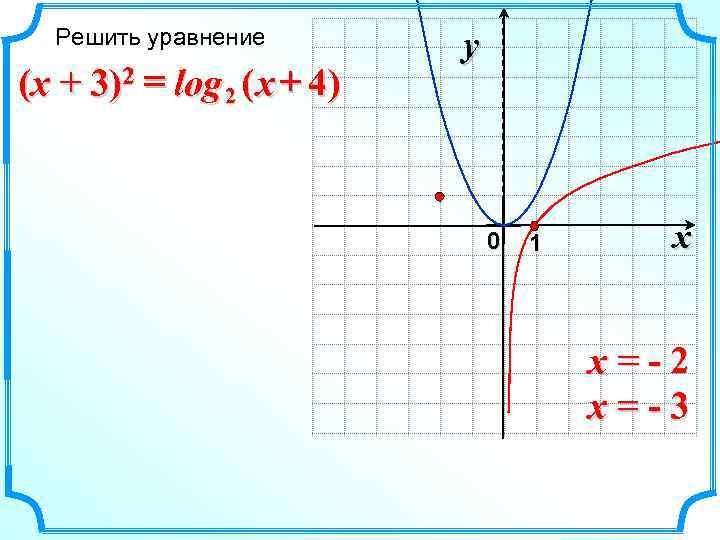 Решить уравнение   y (x + 3)2 = log 2 ( x