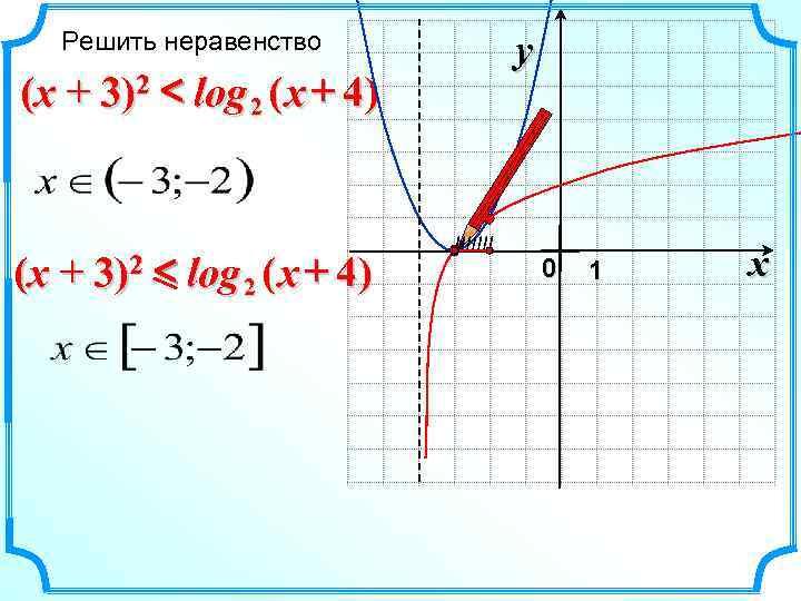 Решить неравенство   y (x + 3)2 < log 2 (