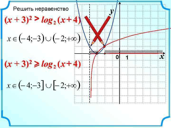 Решить неравенство     y (x + 3)2 > log 2