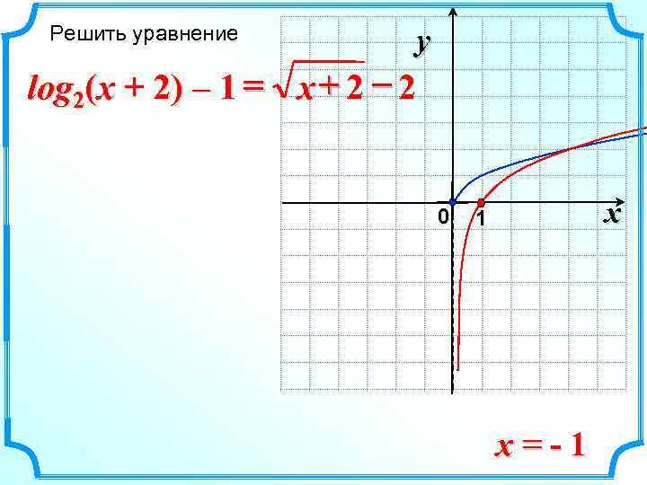 Решить уравнение   y log 2(x + 2) – 1 = x