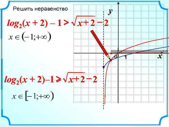Решить неравенство  y log 2(x + 2) – 1 > x +