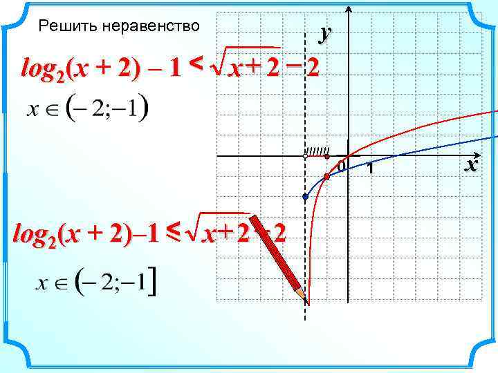 Решить неравенство  y log 2(x + 2) – 1 < x +
