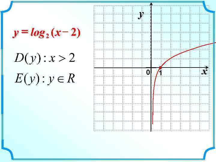 y y = log 2 ( x – 2)