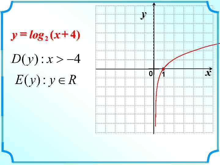 y y = log 2 ( x + 4)