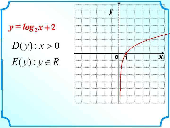 y y = log 2 x + 2