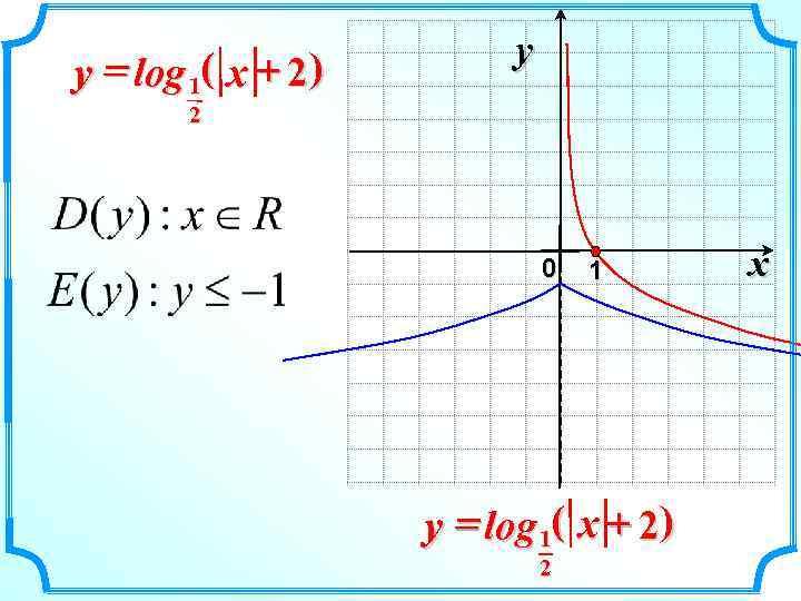 y y = log 1( x + 2