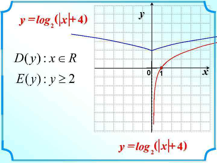 y y = log 2 ( x +