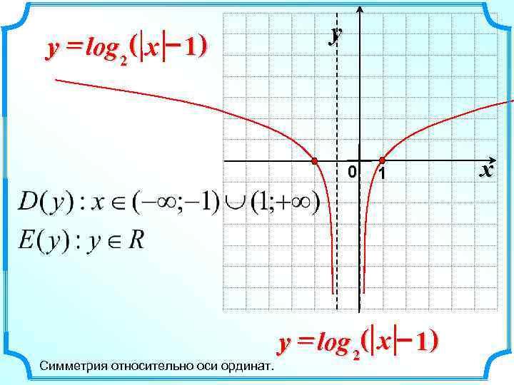 y y = log 2 ( x – 1 )