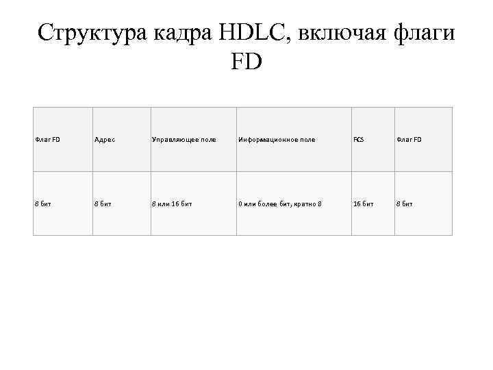 Структура кадра HDLC, включая флаги    FD Флаг FD  Адрес