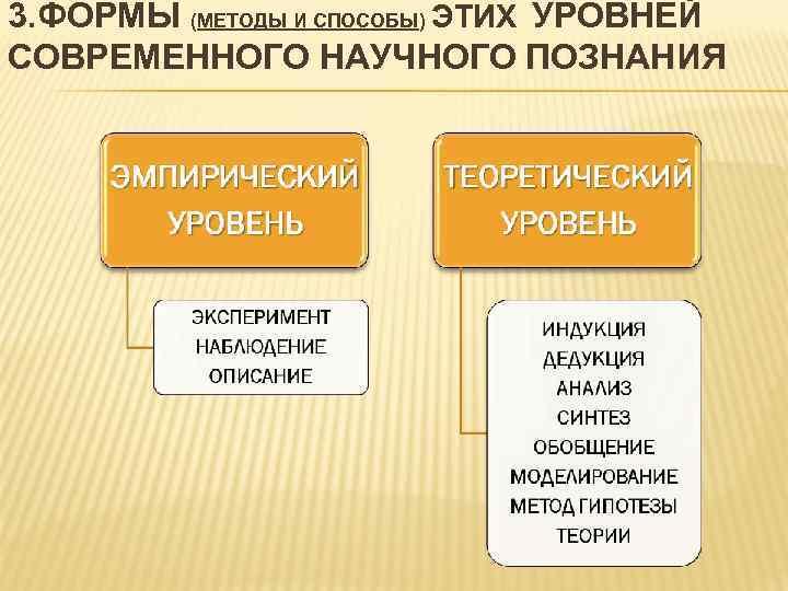 3. ФОРМЫ (МЕТОДЫ И СПОСОБЫ) ЭТИХ УРОВНЕЙ СОВРЕМЕННОГО НАУЧНОГО ПОЗНАНИЯ
