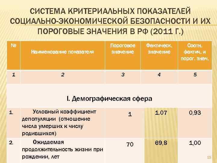 СИСТЕМА КРИТЕРИАЛЬНЫХ ПОКАЗАТЕЛЕЙ СОЦИАЛЬНО-ЭКОНОМИЧЕСКОЙ БЕЗОПАСНОСТИ И ИХ ПОРОГОВЫЕ ЗНАЧЕНИЯ В РФ (2011