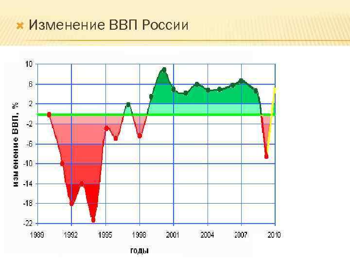 Изменение  ВВП России      18