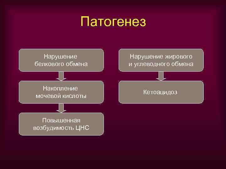 Патогенез  Нарушение жирового белкового обмена  и углеводного обмена Накопление