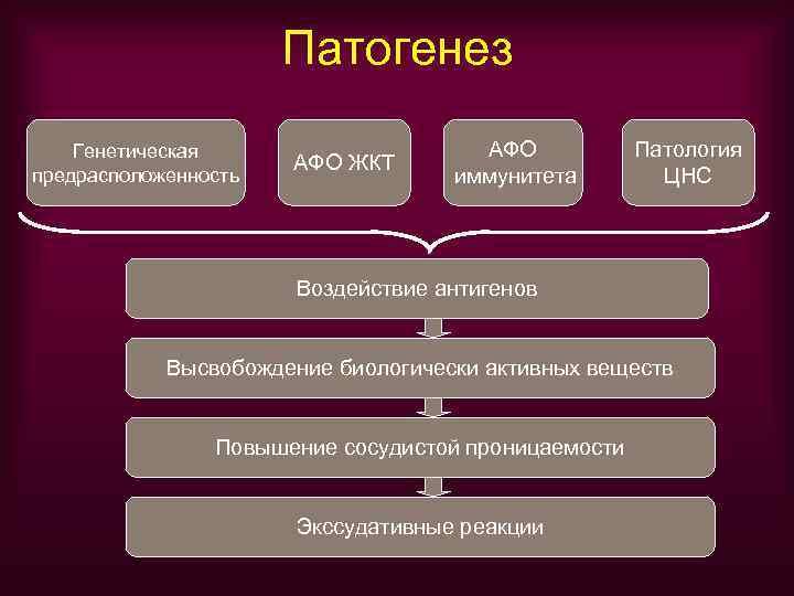 Патогенез Генетическая     АФО  Патология