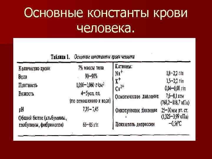 Основные константы крови   человека.