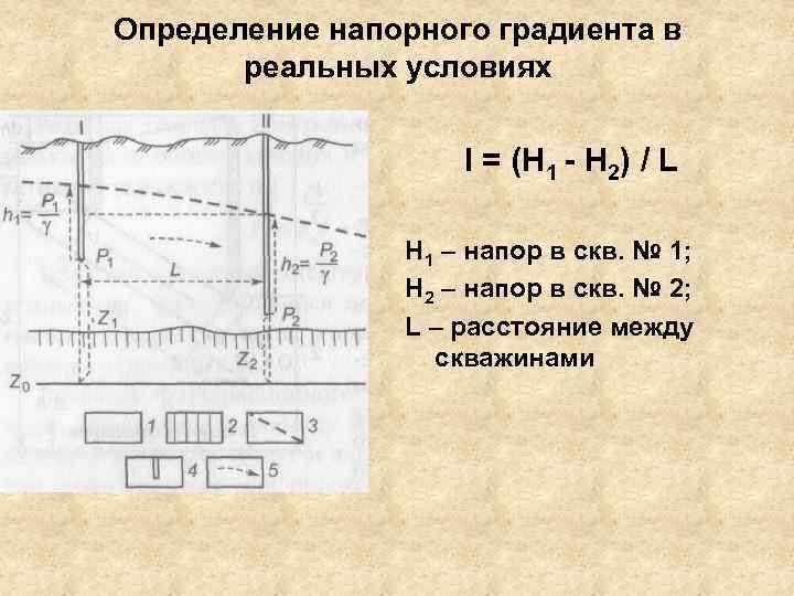 Определение напорного градиента в  реальных условиях    I = (H 1
