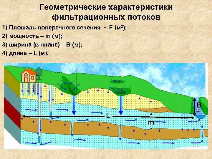 Геометрические характеристики    фильтрационных потоков 1) Площадь поперечного сечения -