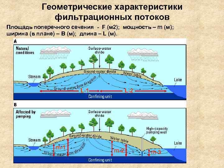 Геометрические характеристики    фильтрационных потоков Площадь поперечного сечения - F