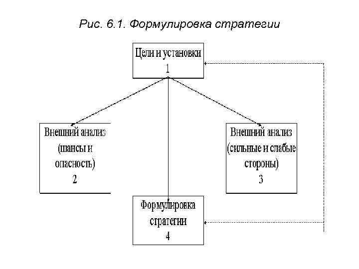 Рис. 6. 1. Формулировка стратегии