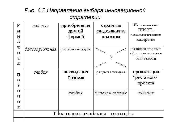Рис. 6. 2 Направления выбора инновационной   стратегии