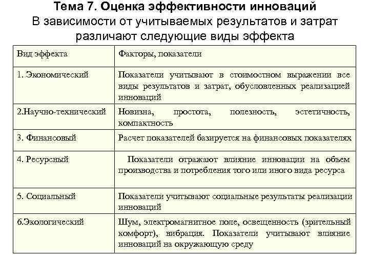 Тема 7. Оценка эффективности инноваций В зависимости от учитываемых результатов и затрат