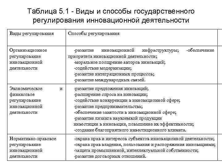 Таблица 5. 1 - Виды и способы государственного   регулирования инновационной
