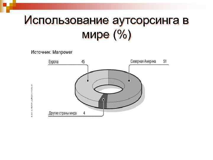 Использование аутсорсинга в   мире (%)