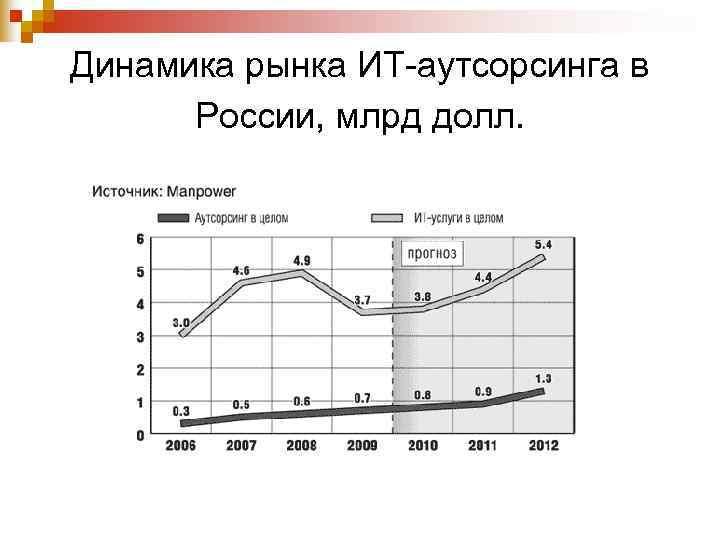 Динамика рынка ИТ-аутсорсинга в  России, млрд долл.
