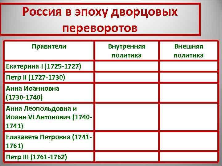 Россия в эпоху дворцовых  переворотов   Правители  Внутренняя  Внешняя
