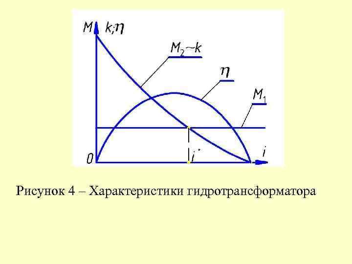 Рисунок 4 – Характеристики гидротрансформатора